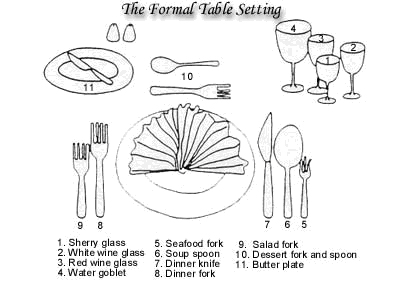 If you have been given two forks which are the same size begin with the fork on the outside. Many restaurants use the same size of fork for both the salad ...  sc 1 st  Studio 5 - KSL.com & Studio 5 - Back to the Dinner Table: Table Time Etiquette