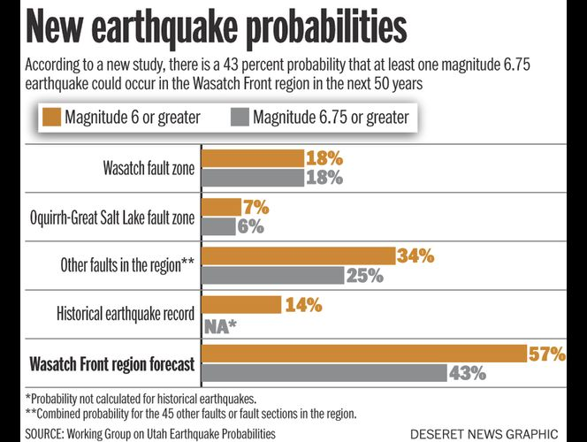 New report reveals \'disconcerting\' earthquake risk along Wasatch Front