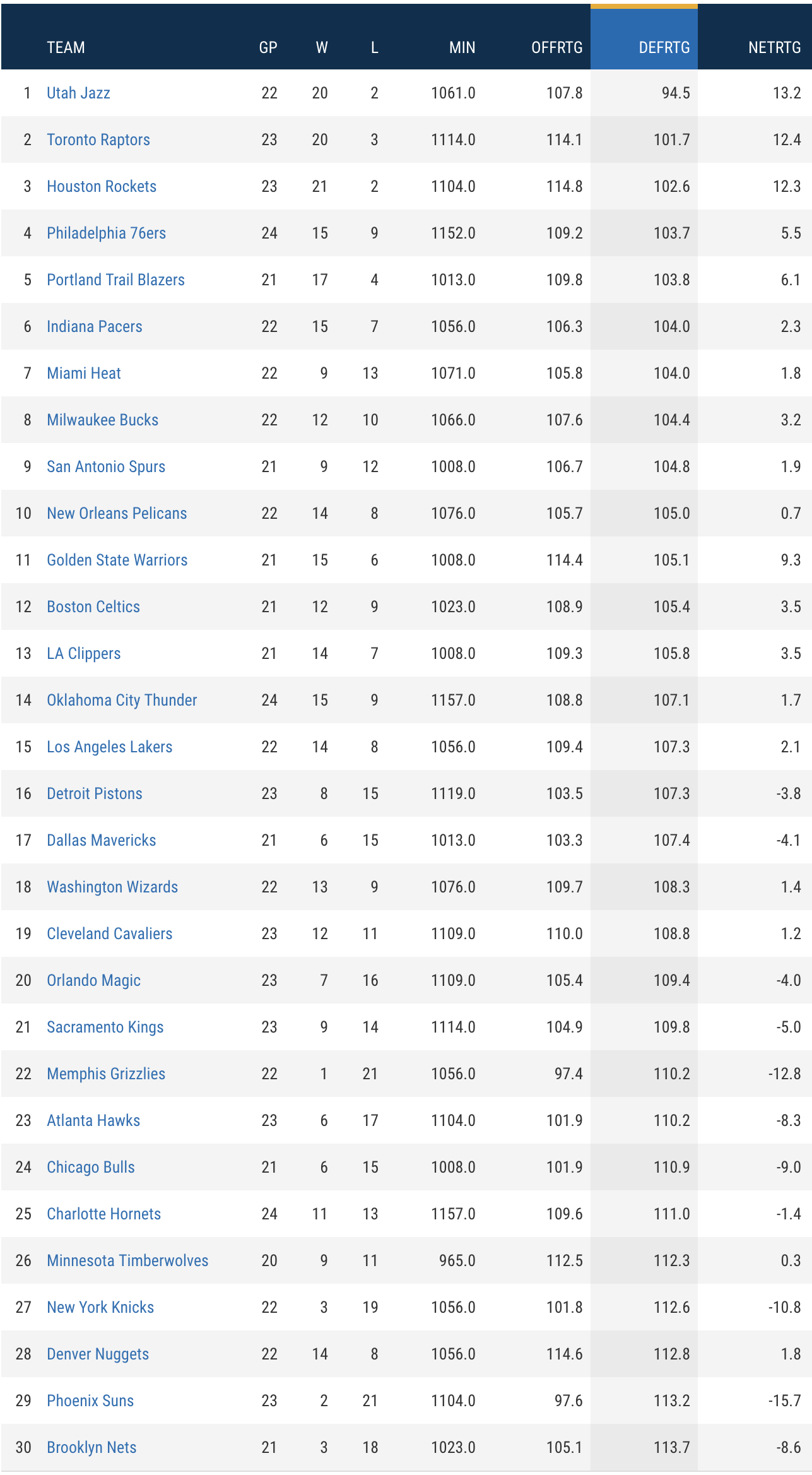 The Jazz s remarkable NBA leading defensive run
