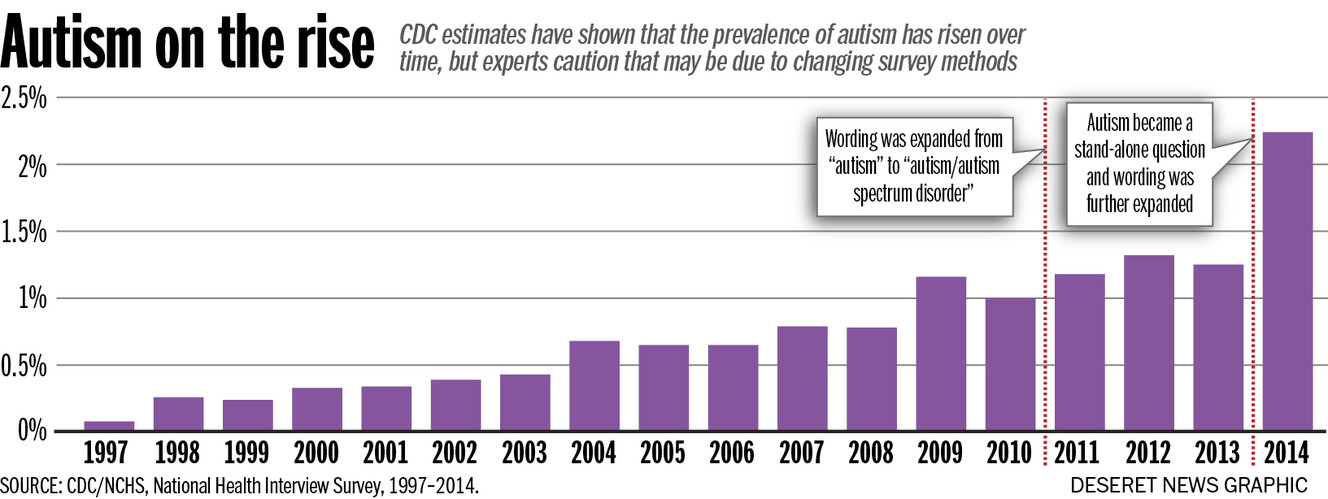 Utah experts explain why autism appears to be on the rise ksl photo aaron thorup cdcnchs national health interview survey 19972014 freerunsca Choice Image