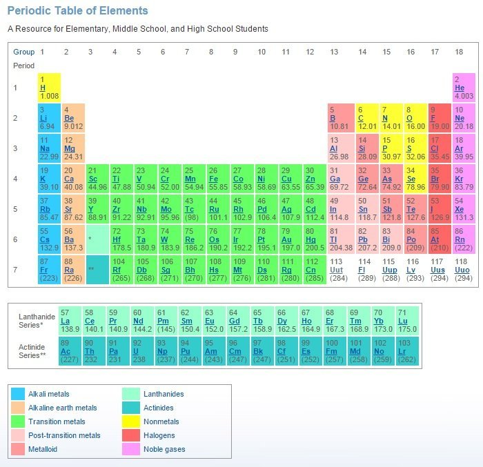 4 new elements to be added to periodic table ksl elements 113 115 117 and 118 have formally been recognized by the international union of pure and applied chemistry iupac the us based world urtaz Image collections