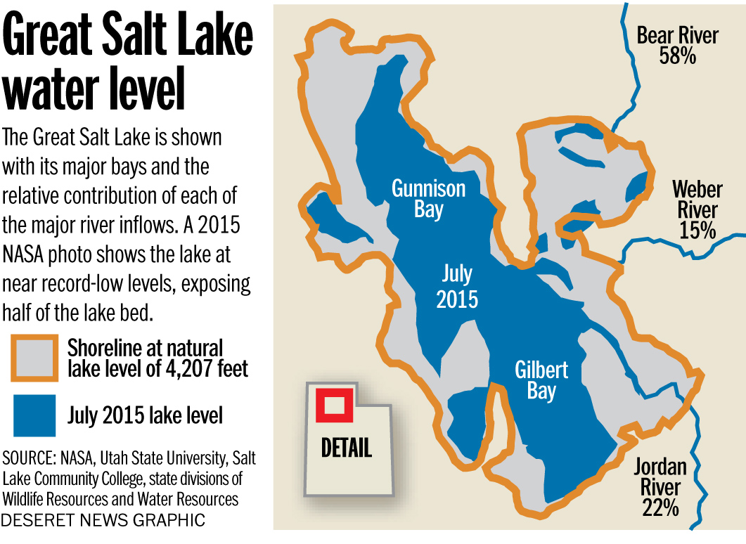 Will The Great Salt Lake Be Reduced To Dust Ksl Com