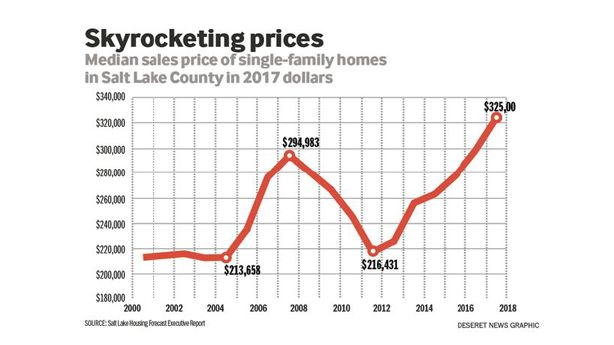 Housing market boomed in Salt Lake County in 2017, report