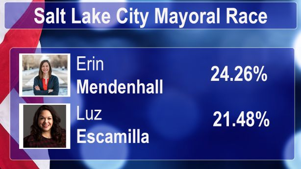 Mendenhall, Escamilla headed to general election, latest results confirm